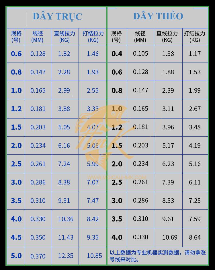 Thông số dây trục câu tay J-Cheng